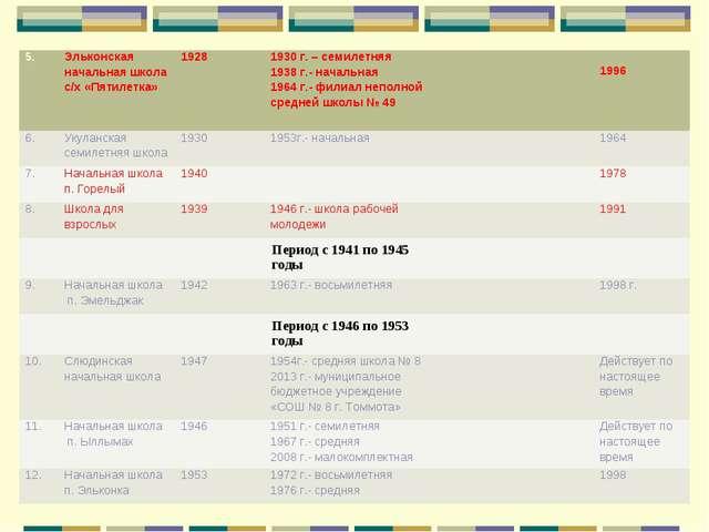 5.Эльконская начальная школа с/х «Пятилетка»19281930 г. – семилетняя 1938...