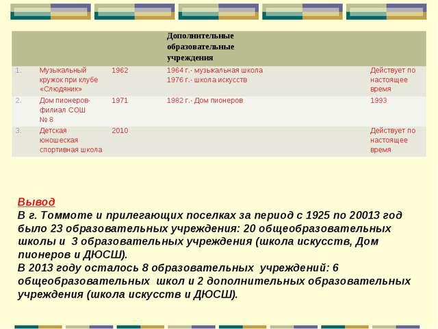 Вывод В г. Томмоте и прилегающих поселках за период с 1925 по 20013 год было...