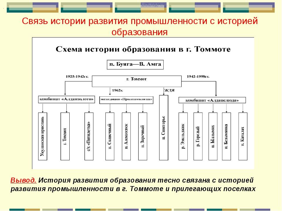 Связь истории развития промышленности с историей образования Вывод: В г. Выво...