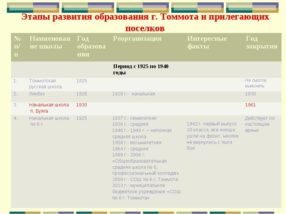 Этапы развития образования г. Томмота и прилегающих поселков № п/пНаименован...