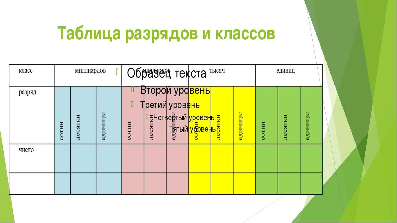 Таблица разрядов и классов