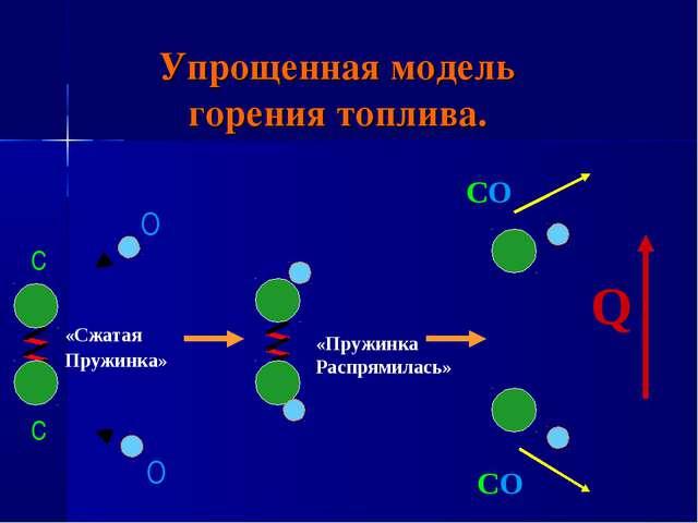 Упрощенная модель горения топлива.