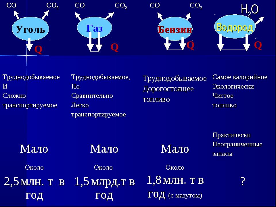 СО СО2 СО СО2  СО СО2  Н2О Труднодобываемое И Сложно транспортируемое Тр...