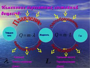 Изменение агрегатных состояний веществ: - Удельная Теплота плавления (Дж/кг)