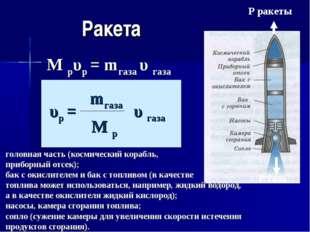 Ракета Р газа Р ракеты М рυр = mгаза υ газа головная часть (космический кораб
