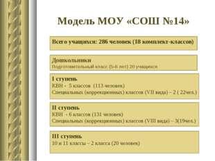 Модель МОУ «СОШ №14» Всего учащихся: 286 человек (18 комплект-классов) Дошкол