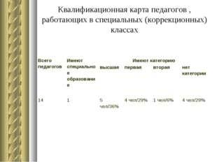 Квалификационная карта педагогов , работающих в специальных (коррекционных) к