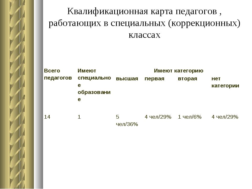 Квалификационная карта педагогов , работающих в специальных (коррекционных) к...