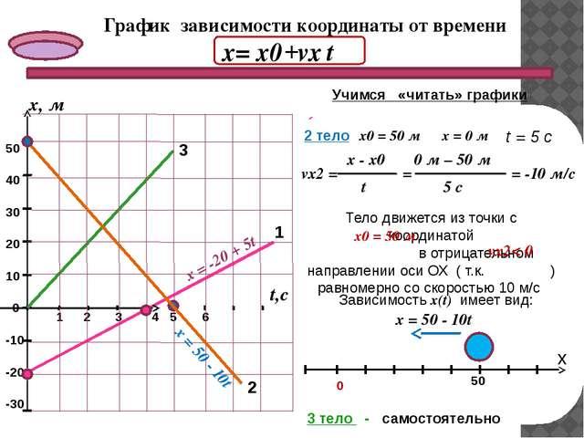 3 График зависимости координаты от времени х= х0 2 1 -30 -20 -10 0 50 40 30 2...