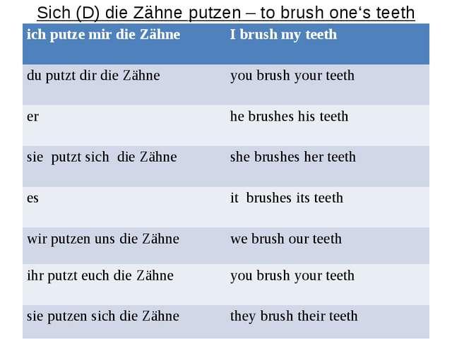 Sich (D) die Zähne putzen – to brush one's teeth ich putze mir die Zähne I b...