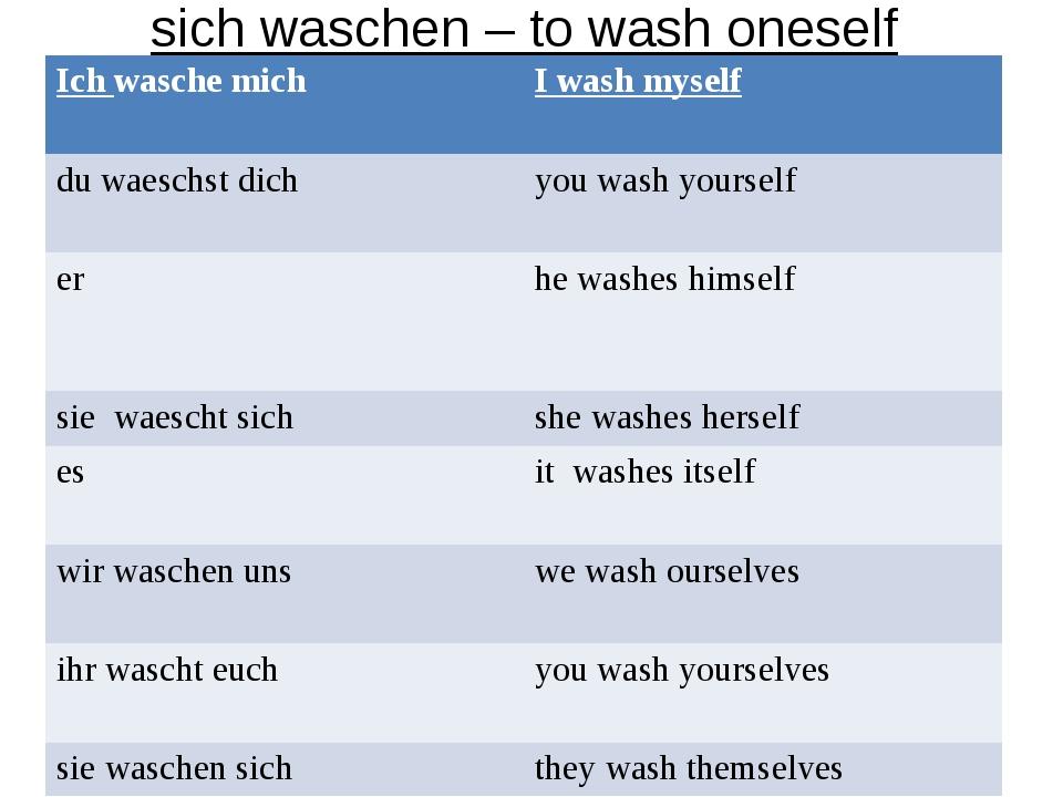sich waschen – to wash oneself Ich wasche mich I wash myself du waeschst dic...