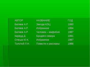 АВТОРНАЗВАНИЕГОД Беляев А.Р.Звезда КЭЦ1990 Беляев А.Р.Избранное1994 Бел