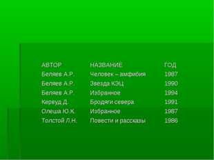 АВТОРНАЗВАНИЕГОД Беляев А.Р.Человек – амфибия1987 Беляев А.Р.Звезда КЭЦ