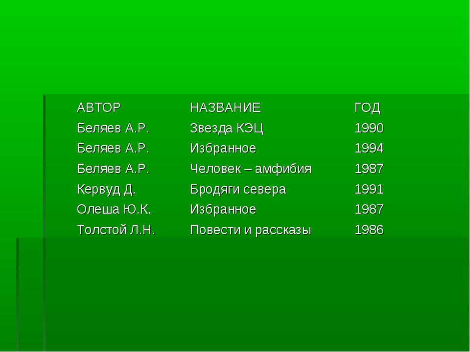 АВТОРНАЗВАНИЕГОД Беляев А.Р.Звезда КЭЦ1990 Беляев А.Р.Избранное1994 Бел...