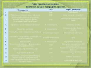 План проведения недели, биологии, химии, географии, физики. Мероприятие Дата