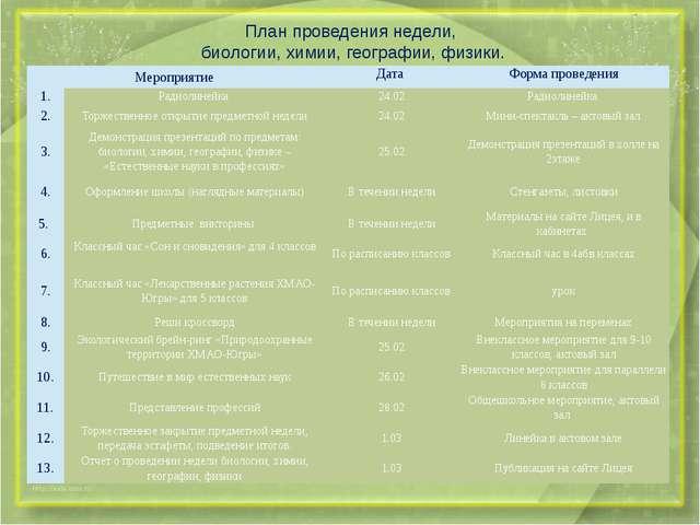 План проведения недели, биологии, химии, географии, физики. Мероприятие Дата...