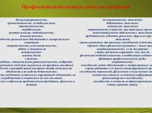 Профессионально–важные качества профессии дисциплинированность; организованно