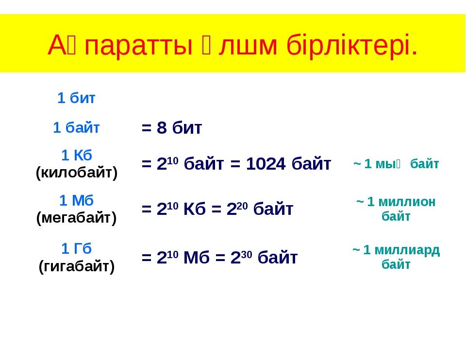 Ақпаратты өлшм бірліктері. 1 бит 1 байт= 8 бит 1 Кб (килобайт)= 210 б...