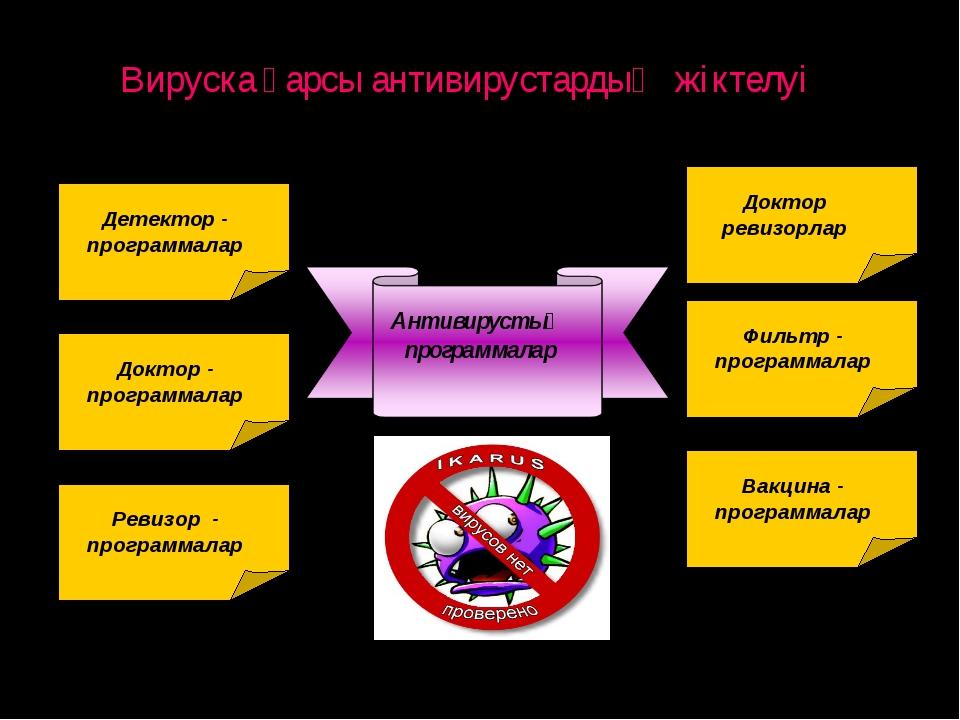 Вируска қарсы антивирустардың жіктелуі