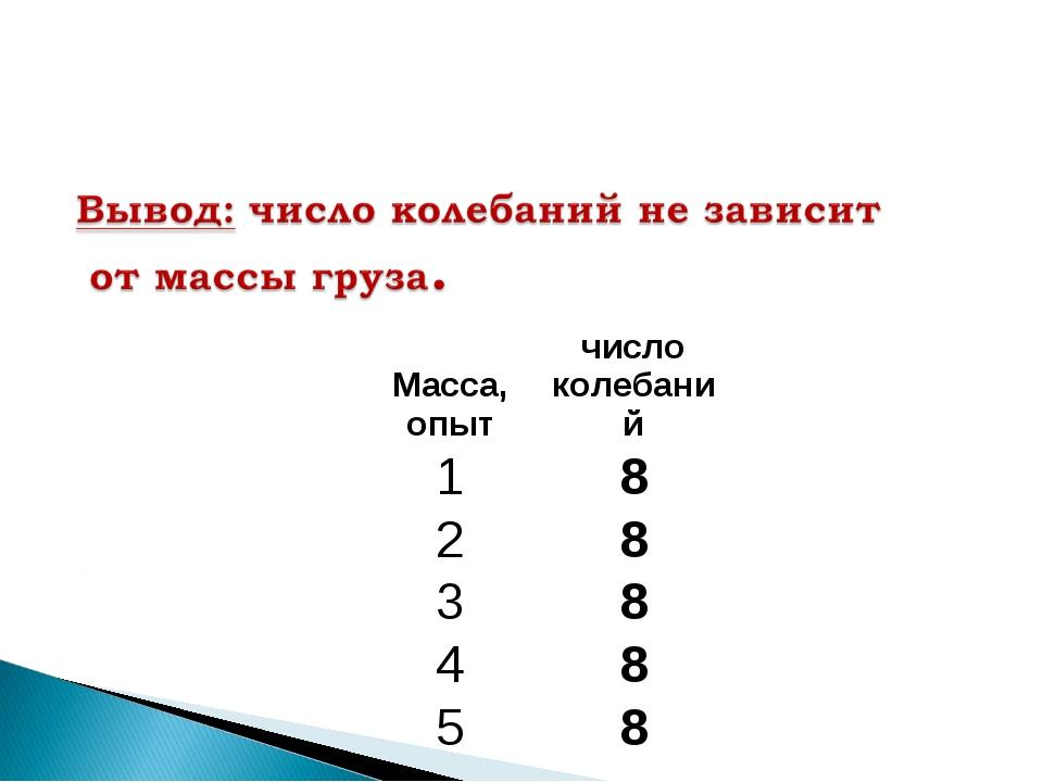Масса, опытчисло колебаний 18 28 38 48 58