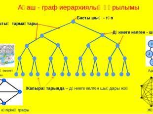 Басты шың - түп Ағаштың тармақтары Дүниеге келген - шыңдар Ағаш - граф иерар