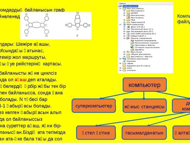 Химияда атомдардың байланысын граф арқылы бейнеленеді. Граф мысалдары: Шежіре...