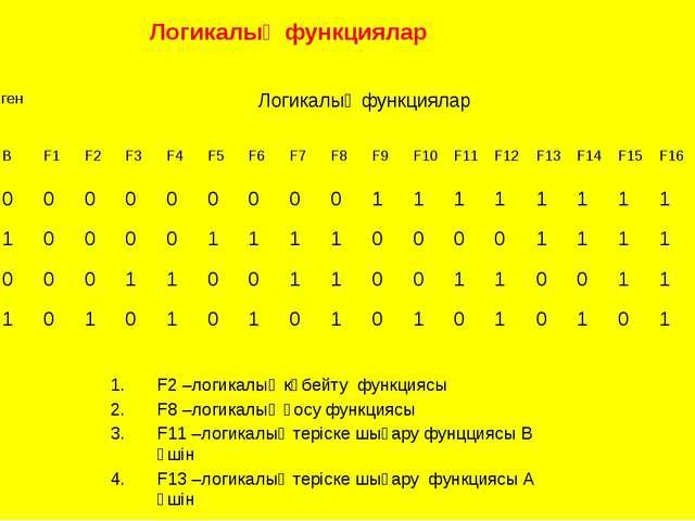 F2 –логикалық көбейту функциясы F8 –логикалық қосу функциясы F11 –логикалық т...