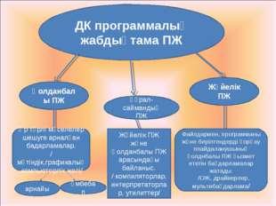 ДК программалық жабдықтама ПЖ Қолданбалы ПЖ Жүйелік ПЖ Файлдармен, программан