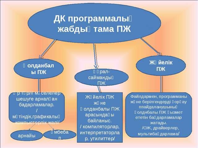 ДК программалық жабдықтама ПЖ Қолданбалы ПЖ Жүйелік ПЖ Файлдармен, программан...