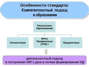 * деятельностный подход в построении УВП ( урок в логике формирования УД) Осо