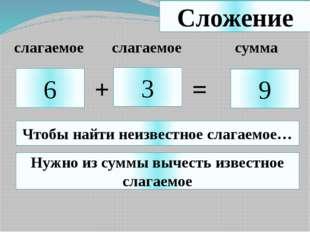 Сложение 6 3 9 + = Чтобы найти неизвестное слагаемое… Нужно из суммы вычесть