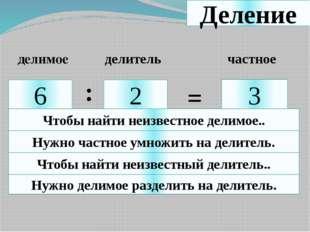 Деление 6 2 3 : = делимое делитель частное Чтобы найти неизвестное делимое..