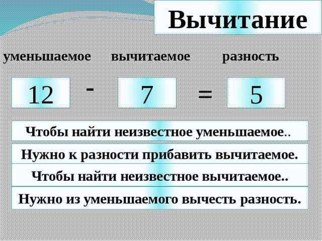 Вычитание 12 7 5 - = уменьшаемое вычитаемое разность Чтобы найти неизвестное...