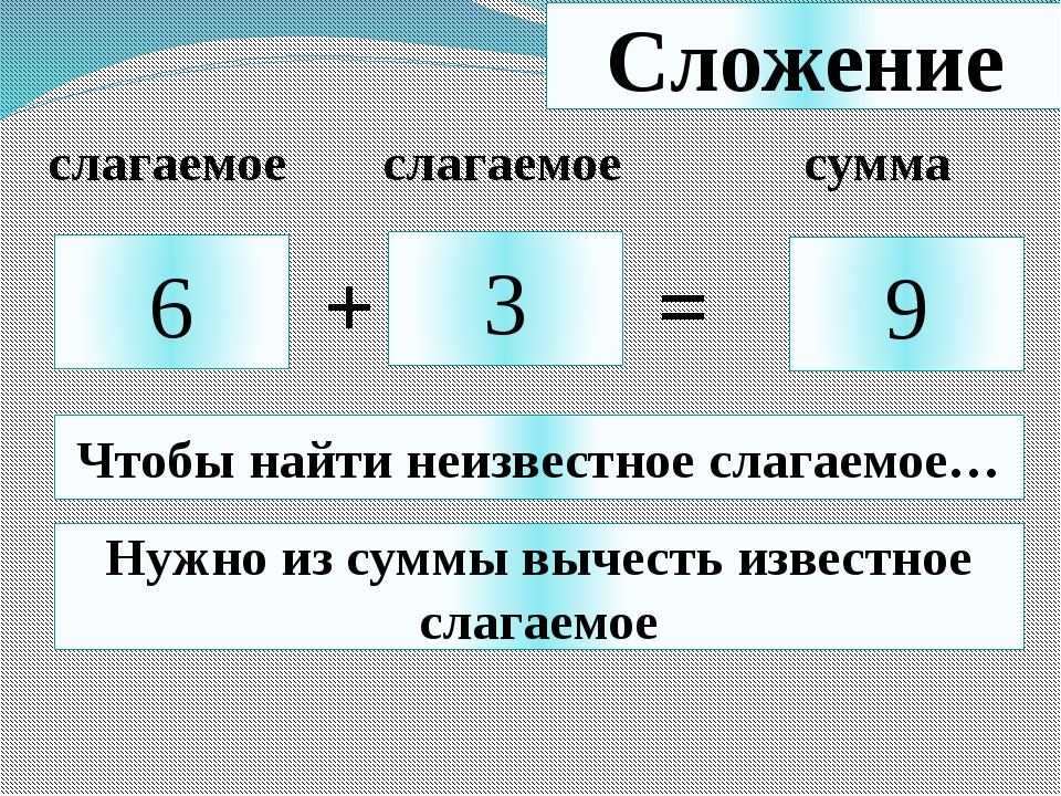 Сложение 6 3 9 + = Чтобы найти неизвестное слагаемое… Нужно из суммы вычесть...