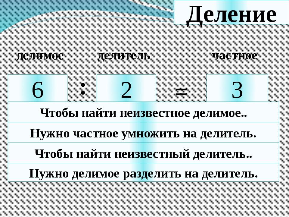 Деление 6 2 3 : = делимое делитель частное Чтобы найти неизвестное делимое.....