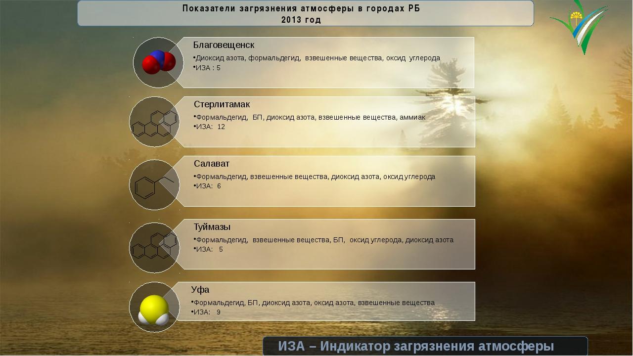 Показатели загрязнения атмосферы в городах РБ 2013 год ИЗА – Индикатор загря...