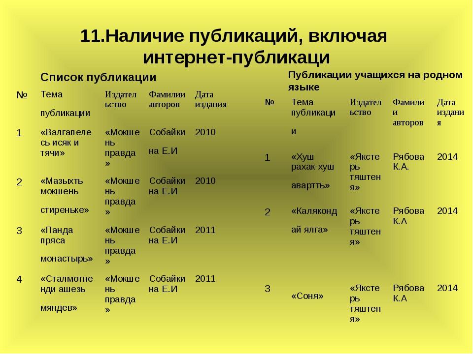 11.Наличие публикаций, включая интернет-публикаци Публикации учащихся на родн...