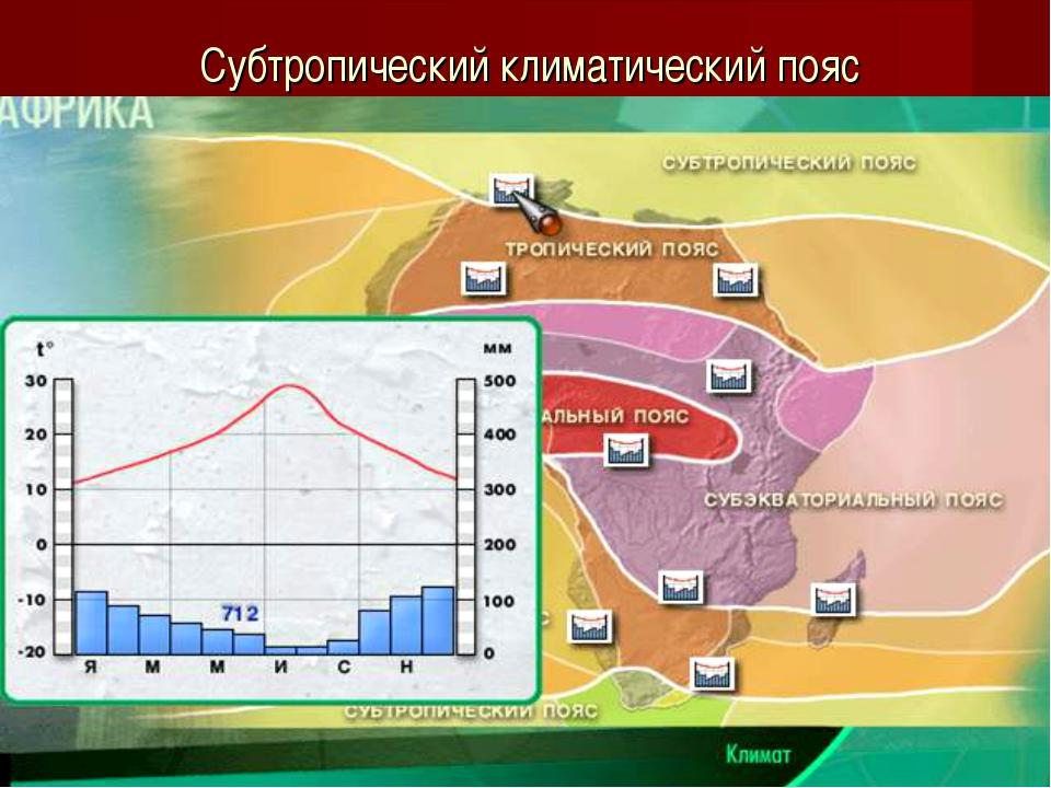 Субтропический климатический пояс