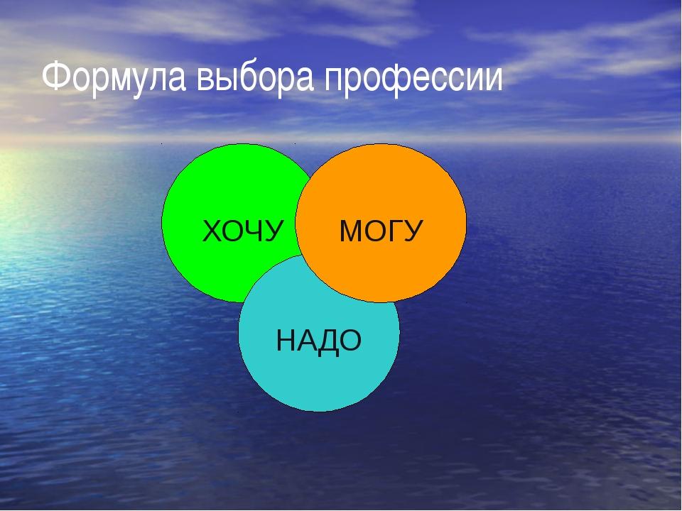 Формула выбора профессии ХОЧУ НАДО МОГУ