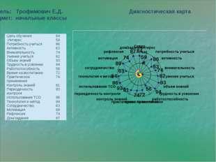 Учитель: Трофимович Е.Д. Диагностическая карта Предмет: начальные классы Цел
