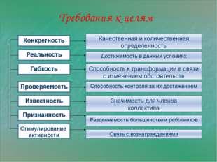 Требования к целям Конкретность Качественная и количественная определенность