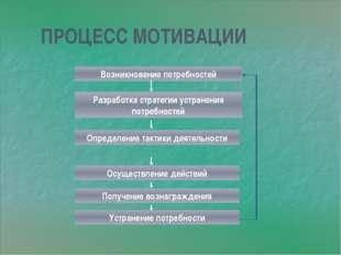 ПРОЦЕСС МОТИВАЦИИ Возникновение потребностей Разработка стратегии устранения