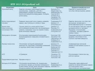 ИТР 2013-2014учебный год. Назначение Цели Участники Предполагаемый результат