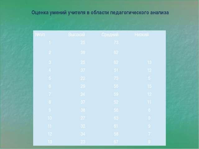 Оценка умений учителя в области педагогического анализа №п/п Высокий Средний...