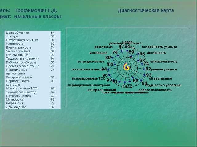 Учитель: Трофимович Е.Д. Диагностическая карта Предмет: начальные классы Цел...