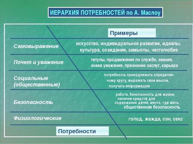 ИЕРАРХИЯ ПОТРЕБНОСТЕЙ по А. Маслоу Примеры Потребности Самовыражение Почет и...