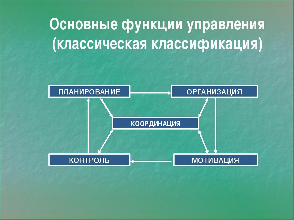 Основные функции управления (классическая классификация) ПЛАНИРОВАНИЕ ОРГАНИ...