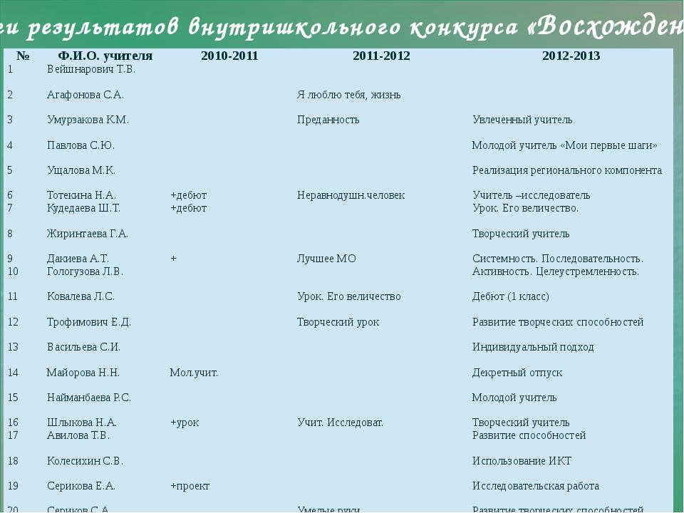 Итоги результатов внутришкольного конкурса «Восхождение» № Ф.И.О. учителя 20...