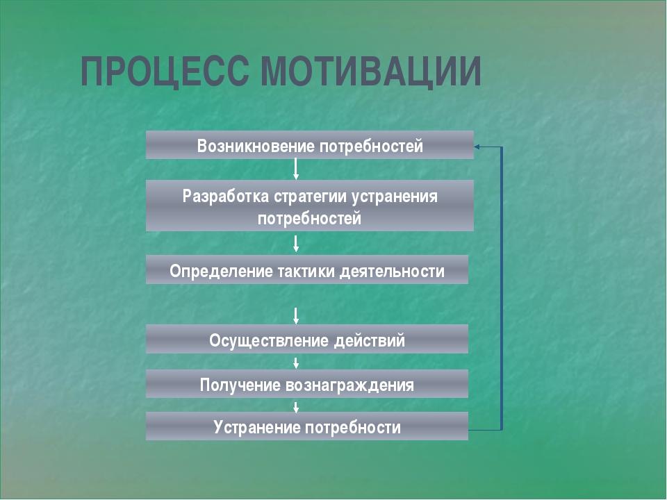 ПРОЦЕСС МОТИВАЦИИ Возникновение потребностей Разработка стратегии устранения...