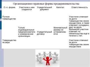 Организационно-правовые формы предпринимательства О.-п. формаУчастники и ке